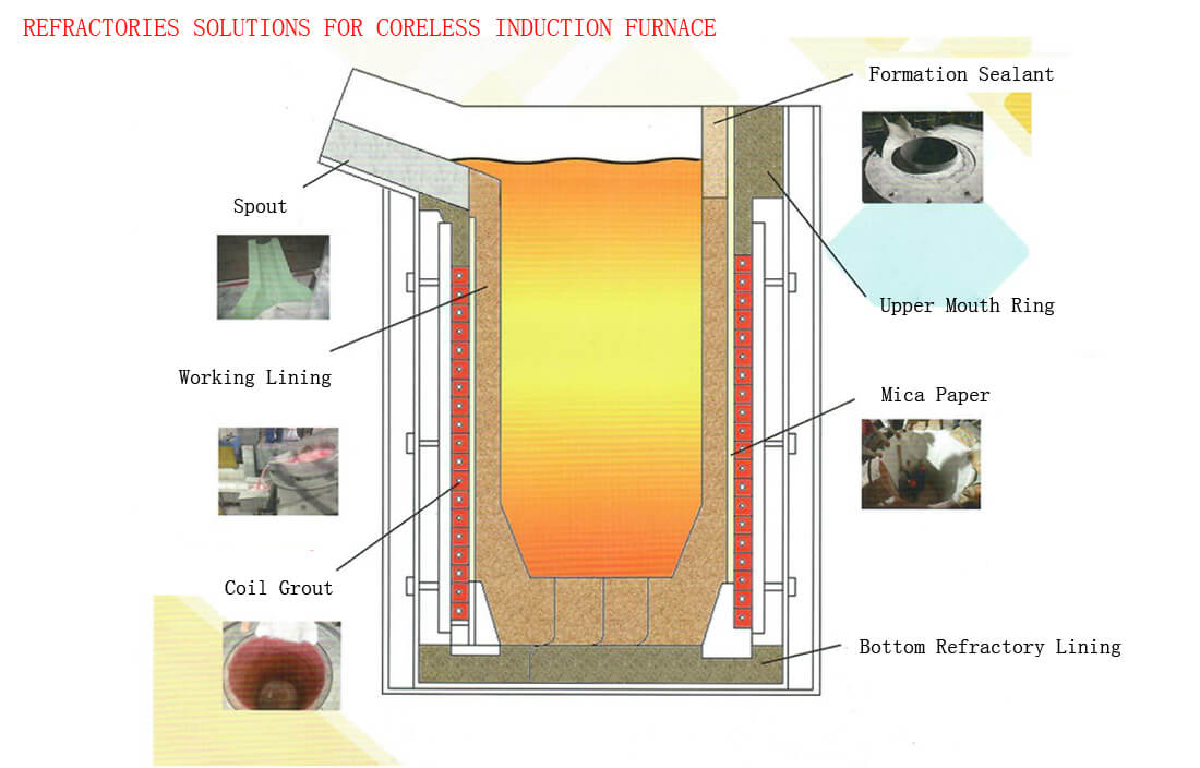 Gongyi Hongda Furnace Charge Co., Ltd.