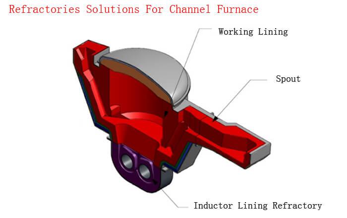 Gongyi Hongda Furnace Charge Co., Ltd.
